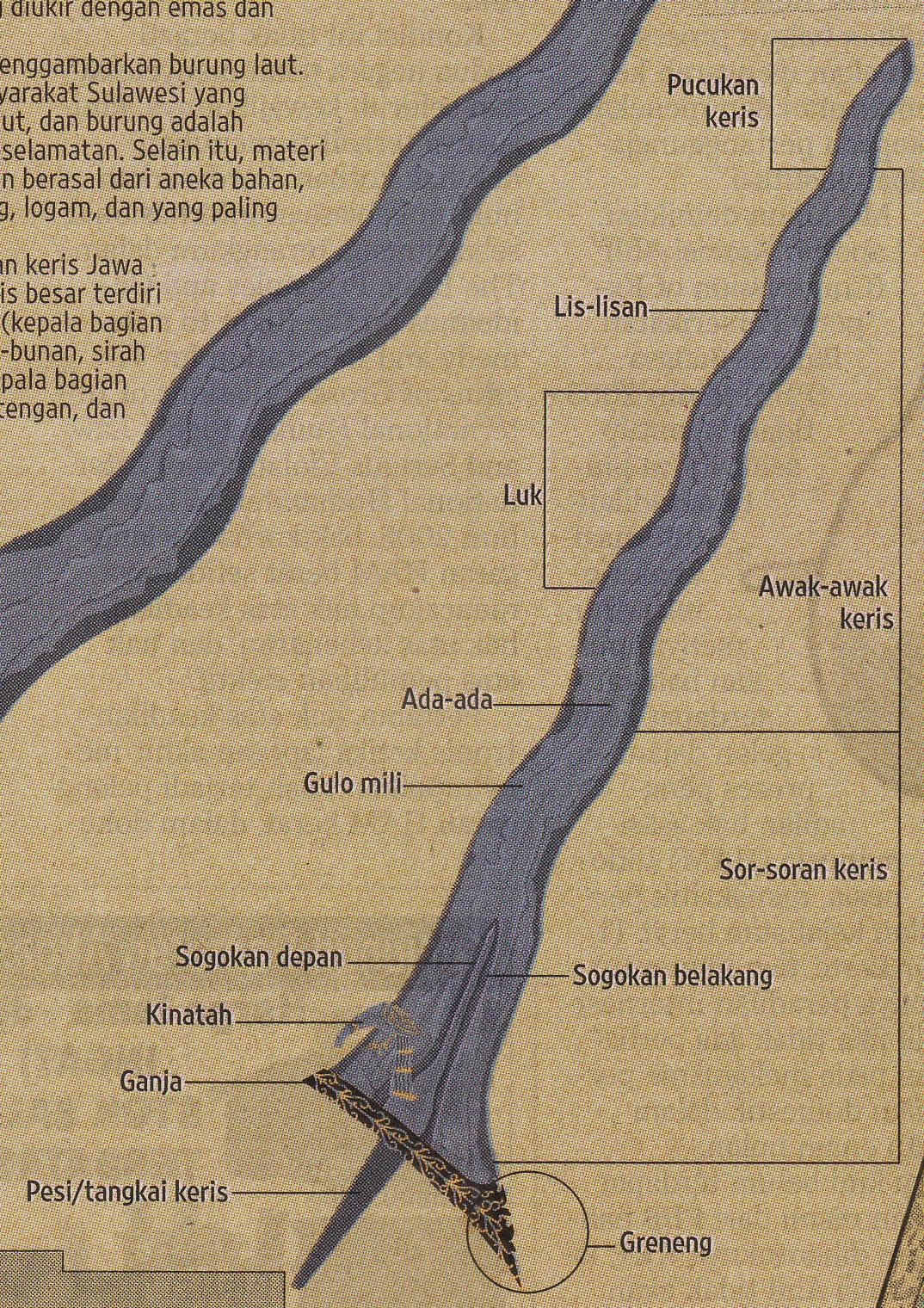 Ensiklopedia Keris Pdf